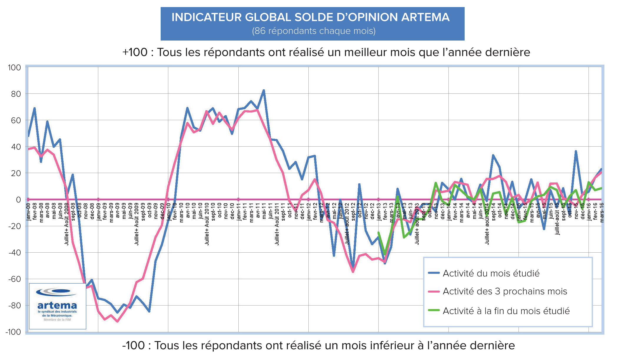 INDICATEUR--ARTEMA-GLOBAL--MARS-2016--retouche