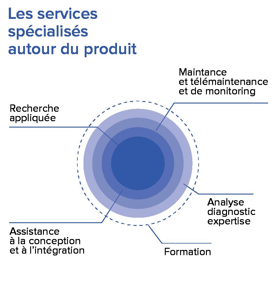 schema services autour du produit plaquette retouche-01